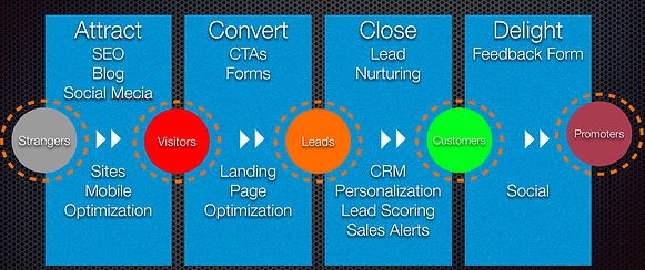 SAP Inbound Marketing Methodology