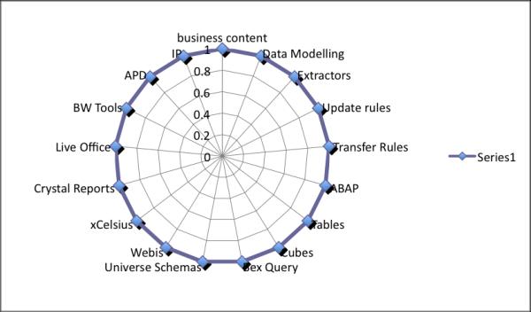 How To Model Key Figures SAP BW Tutorial [Tutorial]