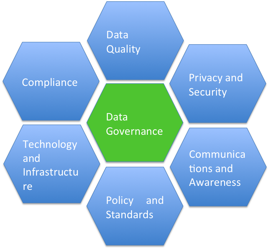managing information technology case 1 4 data governance at insuracorp Figure 3: effective data governance @ infosys the focus now turns to the tools and technologies to implement and ensure compliance with data governance requirements in accordance to business access.