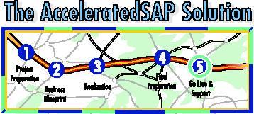SAP ASAP Phases