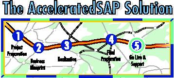 SAP ASAP Phases