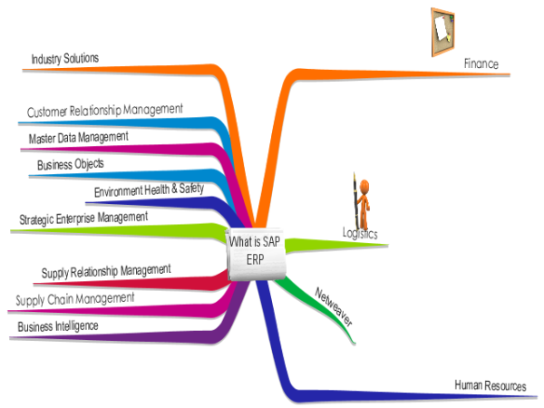 How To Understand Sap Modules In 5 Minutes Mindmap