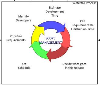 SAP BW Project Implementation Methodology