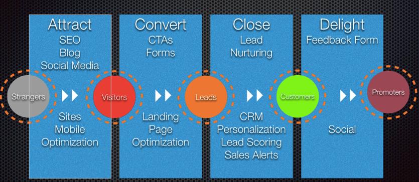 Inbound_Marketing_Services