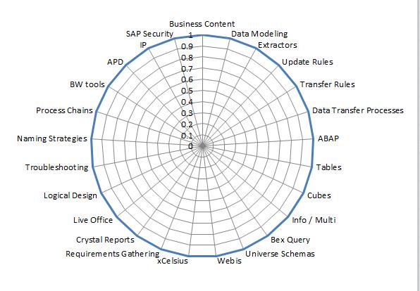 SAP BW Consultant Skills Training Plan Matrix