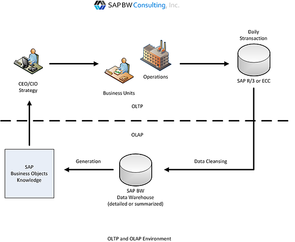 OLTP and OLAP Environment