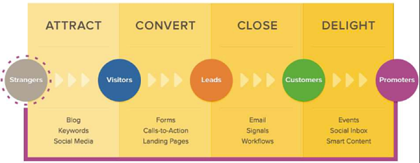 SAP Partner Inbound Marketing