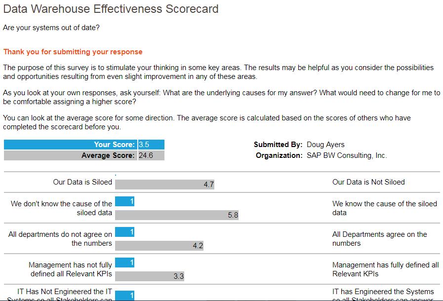 SAP BW Diagnostic Tool Output