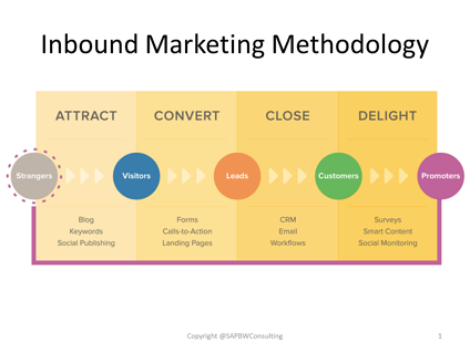 Inbound Marketing Methodology Stages
