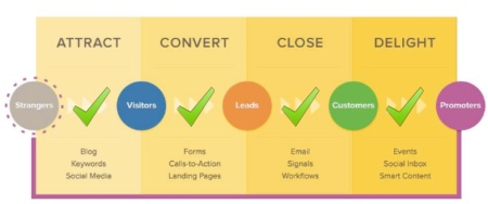 Inbound Marketing Methodology No Lines 4 check marks V1