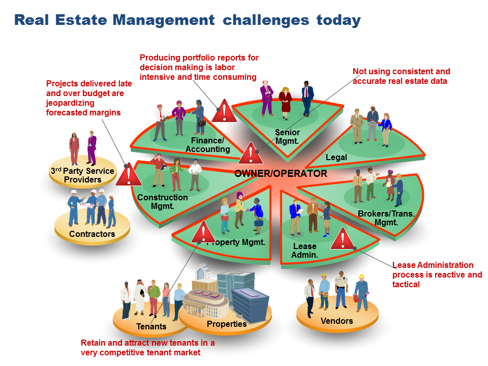 Solving Real Estate Management challenges today