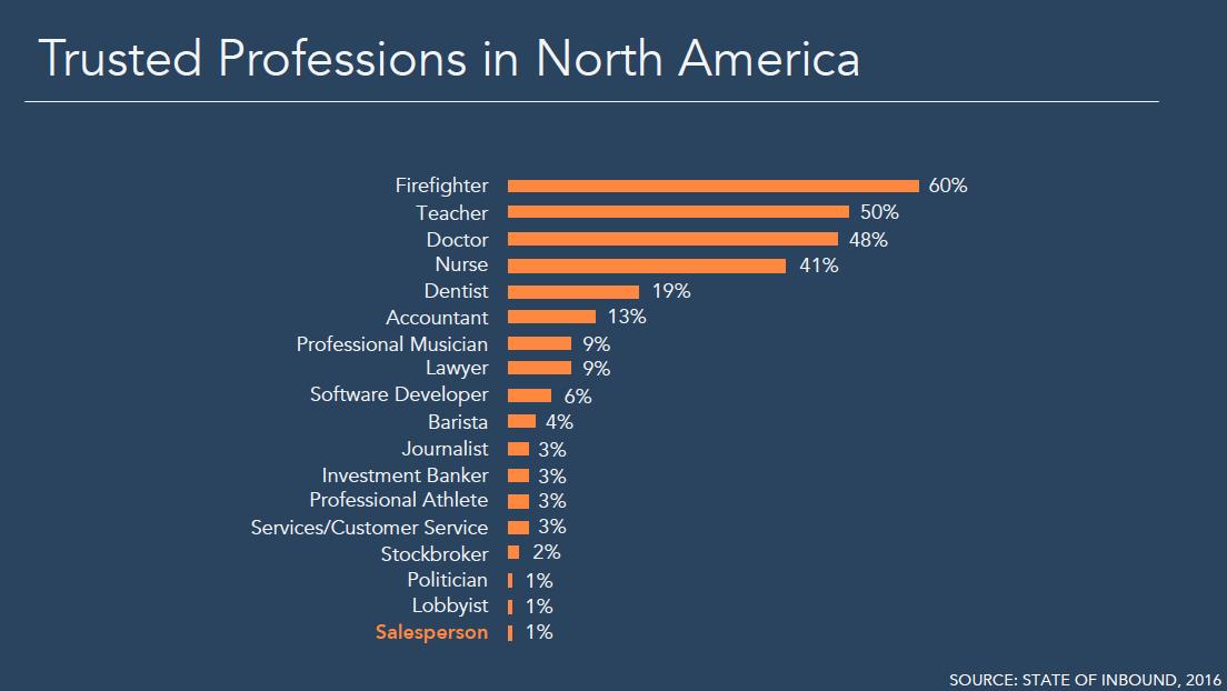 Trusted Professions North America