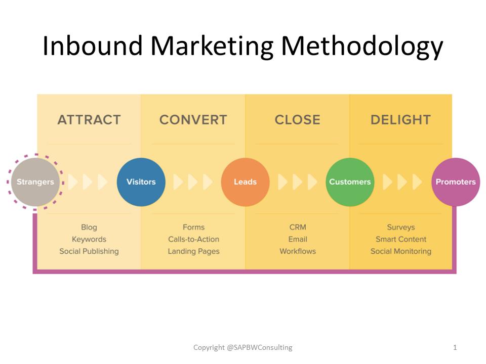 Inbound Marketing Methodology_Stages