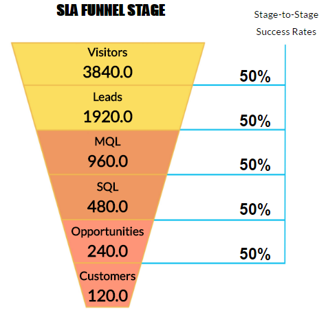 Service Level Agreement (SLA) by Sales Funnel Stage