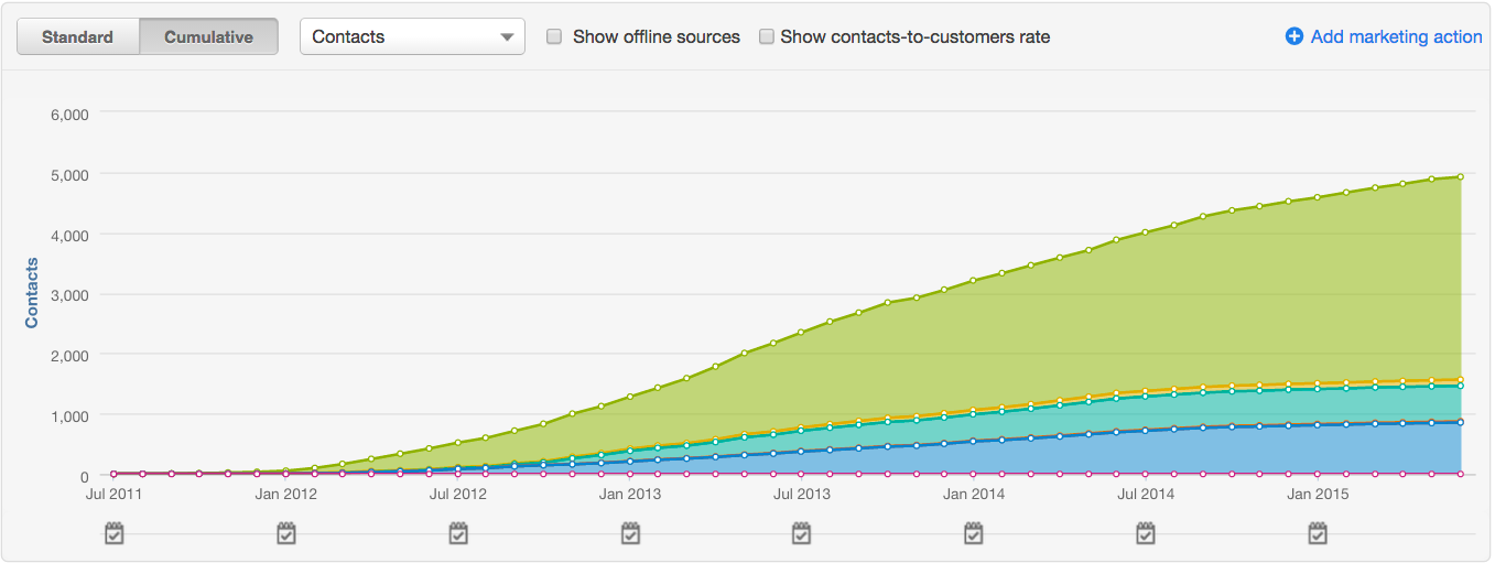 Hubspot CMS Leads Generated